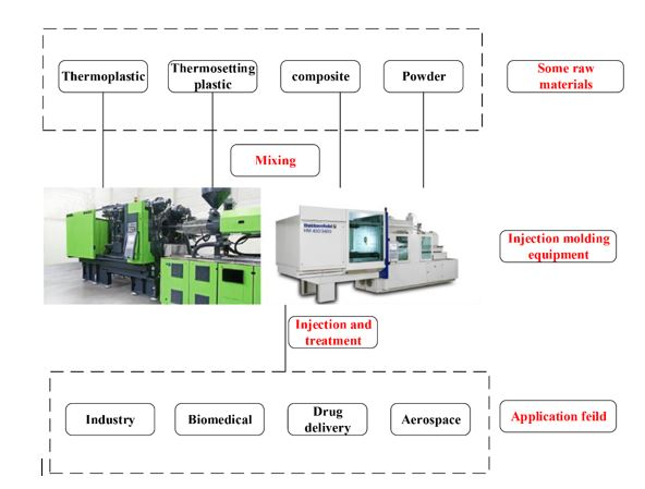 Overview of Injection Molding Technology for Processing Polymers and Their Composites