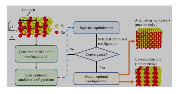 Seeking for Low Thermal Conductivity Atomic Configurations in SiGe Alloys with Bayesian Optimization