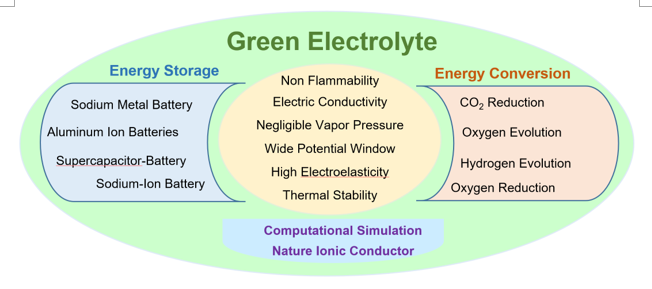 "Ionic Liquids as ""Green Solvent and/or Electrolyte"" for Energy Interface"
