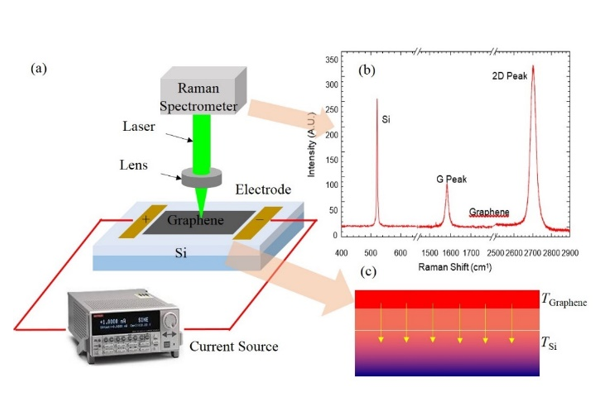 Micro/Nanoscale Thermal Characterization Based on Spectroscopy Techniques