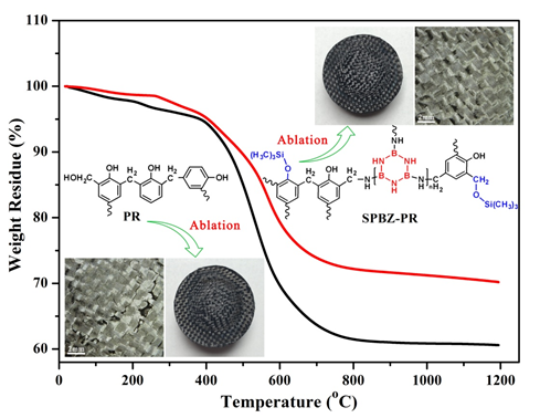 Improved Thermal Stabilities, Ablation and Mechanical Properties for Carbon Fibers/Phenolic Resins Laminated Composites Modified by Silicon-containing Polyborazine