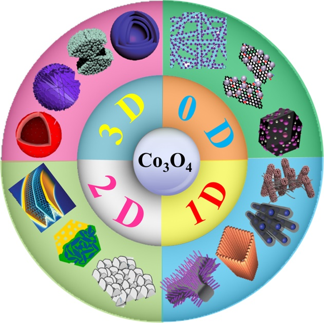 Recent Advances in Co3O4 as Anode Materials for High-Performance Lithium-Ion Batteries