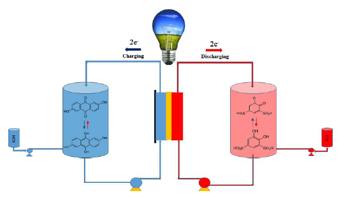 Higher Voltage Redox Flow Batteries with Hybrid Acid and Base Electrolytes