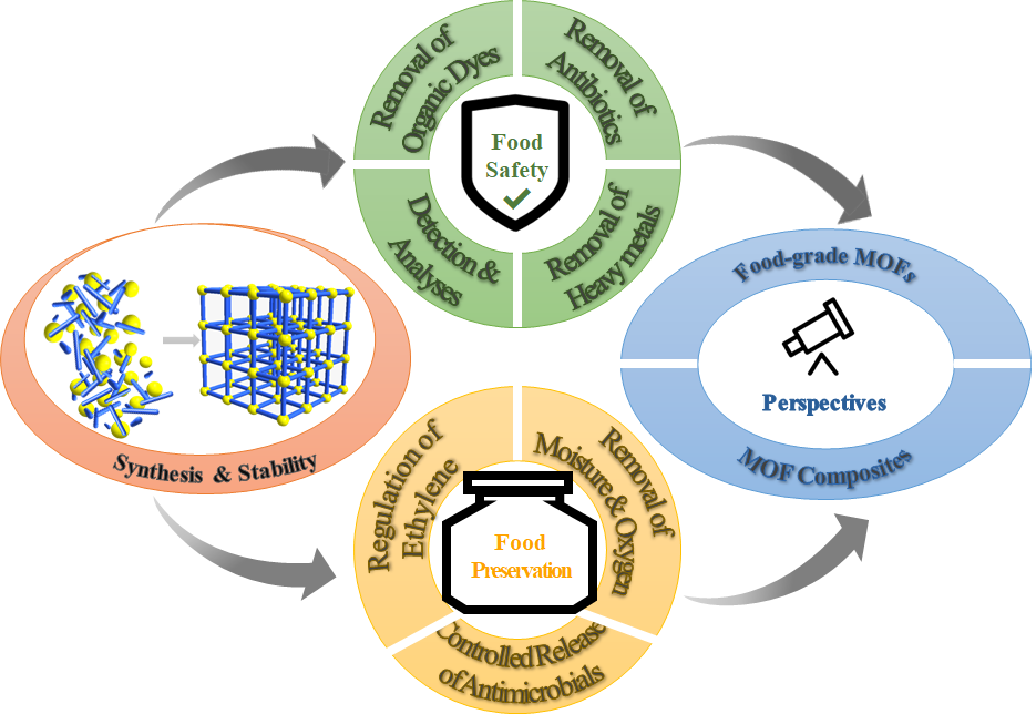 Metal-organic Framework-based Materials: Synthesis, Stability and Applications in Food Safety and Preservation