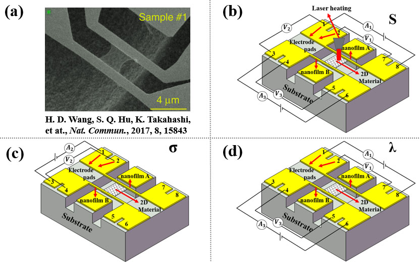 An Integrated H-type Method to Measure Thermoelectric Properties of Two-dimensional Materials