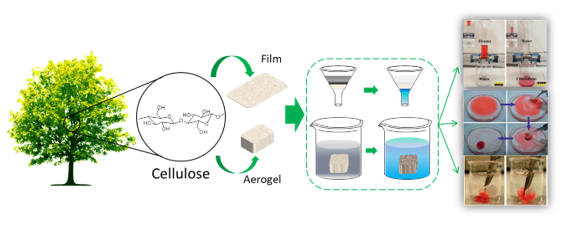 Nanocellulose-based composite materials for wastewater treatment and waste-oil remediation