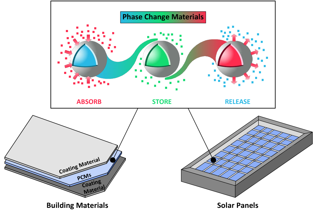 Recent Advances in Organic/Composite Phase Change Materials for Energy Storage