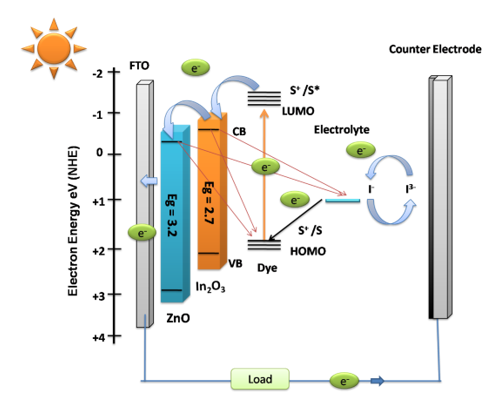 Mercurochrome Sensitized ZnO/In2O3 Photoanode for Dye-Sensitized Solar Cell