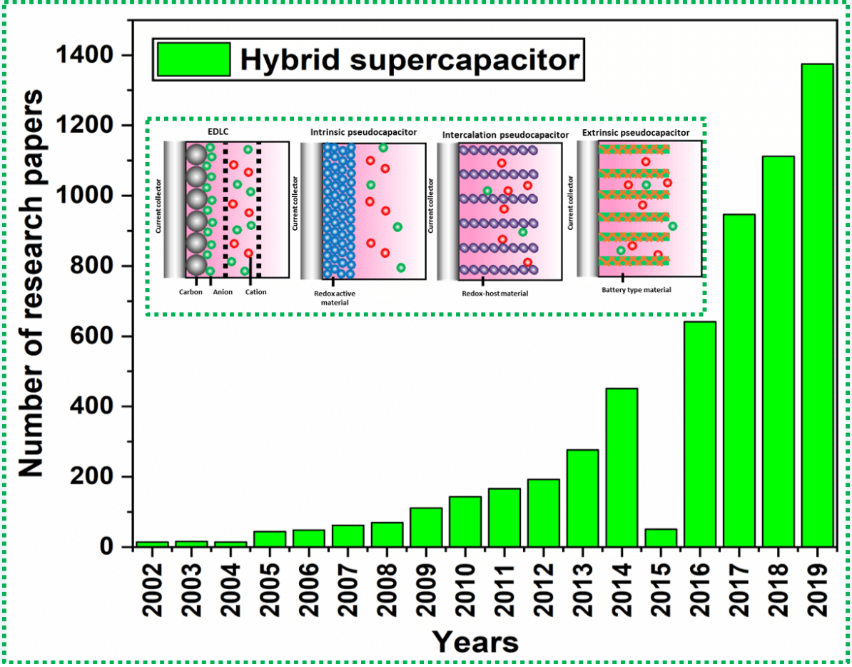 Hybrid solid state supercapacitors (HSSC's) for high energy & power density: an overview