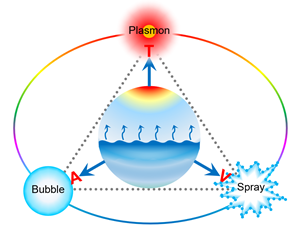 Spatial Decoupling of Light Absorption and Scattering Centers in Plasmon-assisted Bubble Column Evaporator for Solar Steam Generation