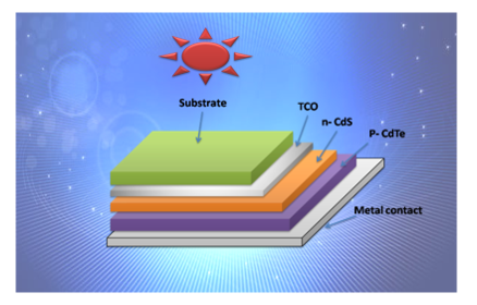 Cadmium Telluride/Cadmium Sulfide Thin Films Solar Cells: A Review