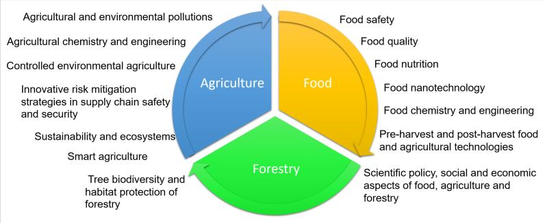 Introducing the ES Food & Agroforestry: The Frontiers of Interdisciplinary Research that Feeds the World