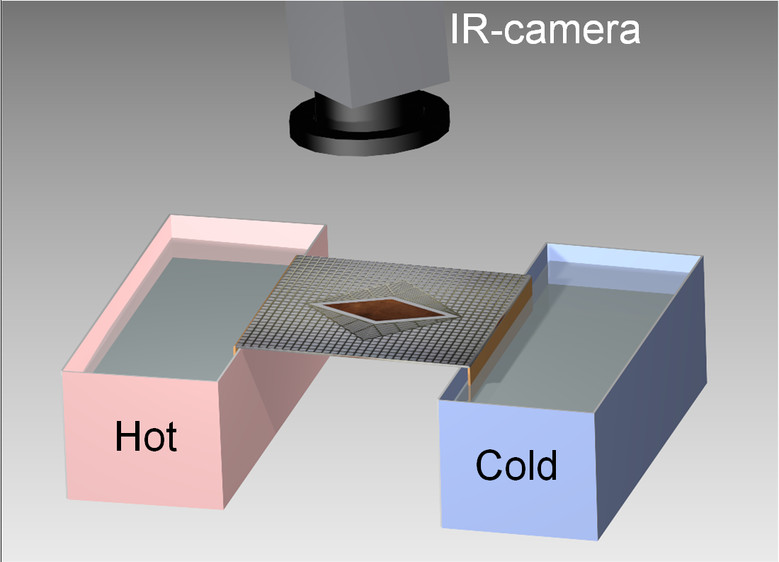 Thermal Cloak with Switchable Manipulating Direction Based on Linear Transformation Thermotics