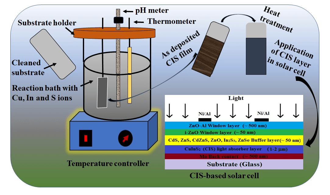Chemical Bath Deposition of CuInS2 Thin Films and Synthesis of CuInS2 Nanocrystals: A Review