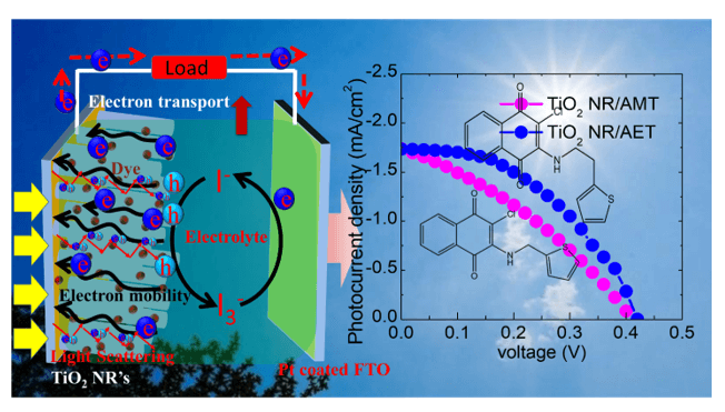 Thionaphthoquinones as Photosensitizers for TiO2 Nanorods and ZnO Nanograin Based Dye-sensitized Solar Cells: Effect of Nanostructures on Charge Transport and Photovoltaic Performance
