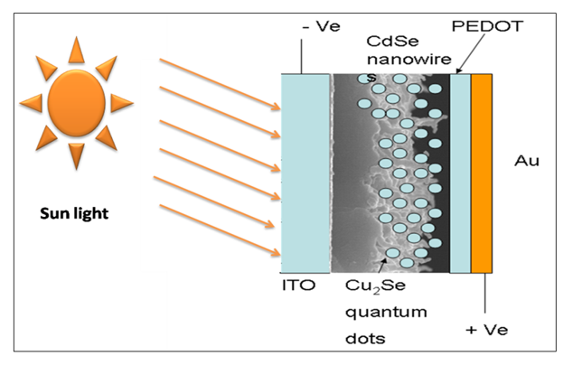 Electrodeposition of n-CdSe/p-Cu2Se Heterojunction Solar Cells
