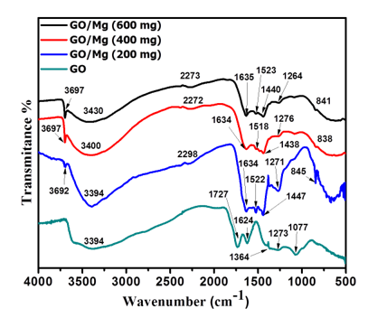 Graphene Oxide Assisted Synthesis of Magnesium Oxide Nanorods