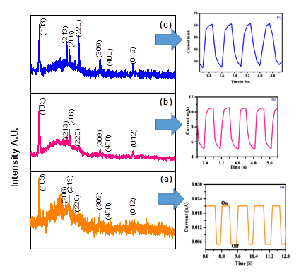 Deposition of β-In2S3 Photosensitive Thin Films by Ultrasonic Spray Pyrolysis
