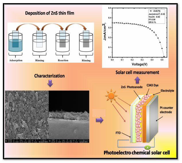 Fabrication and Characterization of ZnS based Photoelectrochemical Solar Cell