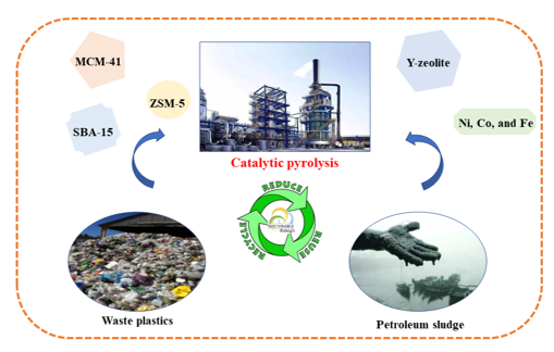 Research Progress on Catalytic Pyrolysis and Reuse of Waste Plastics and Petroleum Sludge