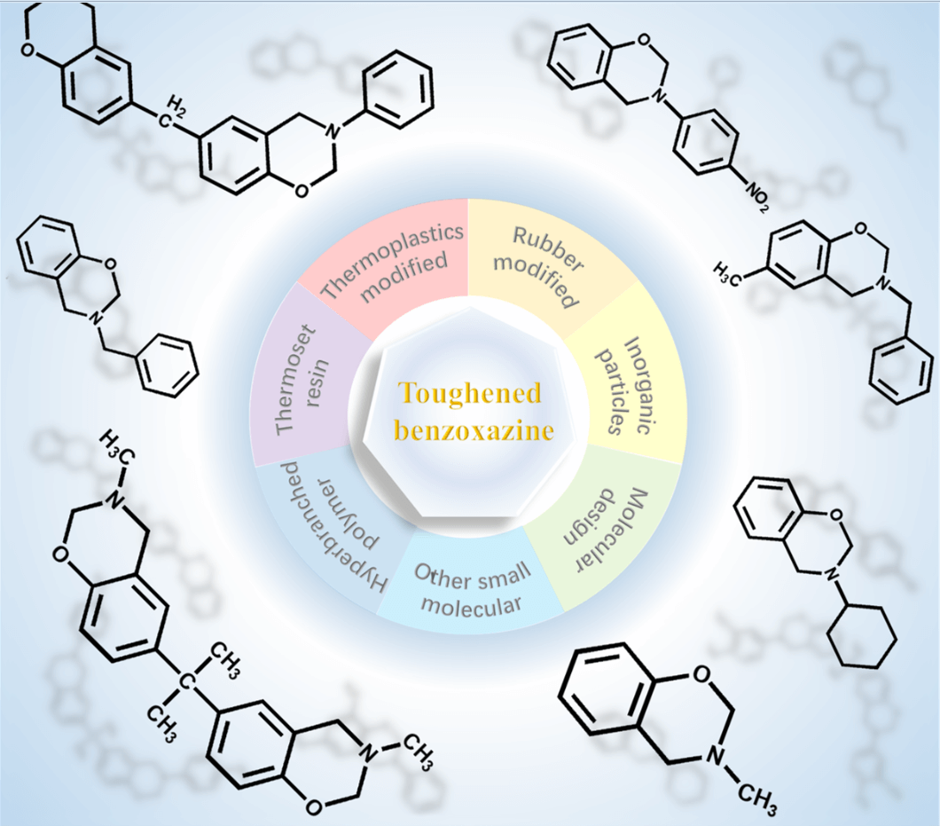 Research Progress in Toughening Modification of Polybenzoxazine
