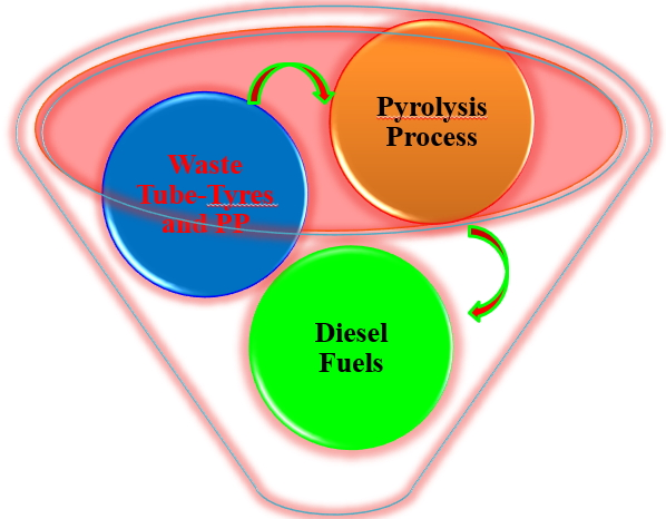 Conversions of Waste Tube-Tyres (WTT) and Waste Polypropylene (WPP) into Diesel Fuel through Catalytic Pyrolysis Using Base SrCO3
