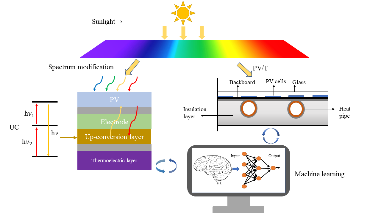 Recent Advances in Solar Energy Full Spectrum Conversion and Utilization