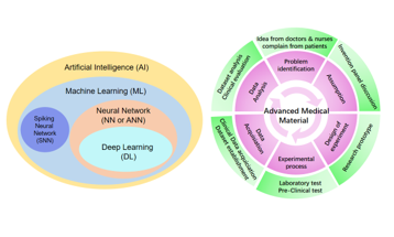 Deep Learning for Medical Materials: Review and Perspective
