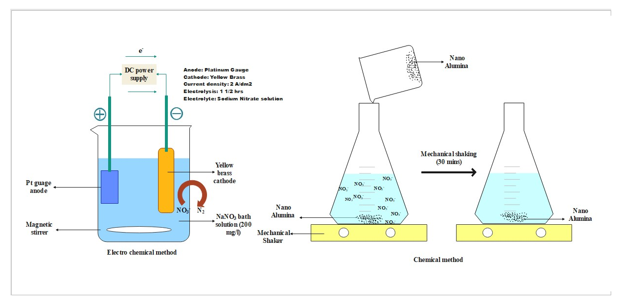 Effective Removal Of Nitrates From the Drinking Water By Chemical and Electrochemical Methods