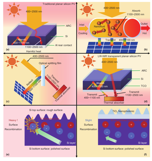 Full Spectrum Solar Energy Utilization And Enhanced Solar Energy Harvesting Via Photon Anti Reflection And Scattering Performance Using Biomimetic Nanophotonic Structure