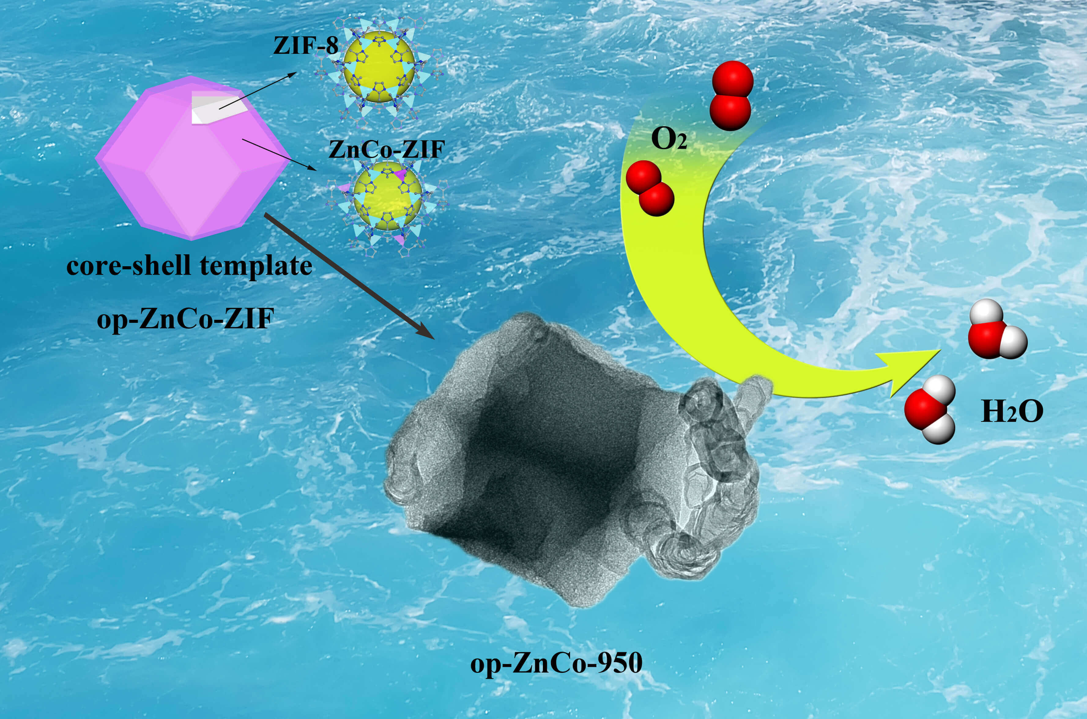 Zeolitic-imidazolate Framework (ZIF)@ZnCo-ZIF Core-shell Template Derived Co, N-doped Carbon Catalysts for Oxygen Reduction Reaction
