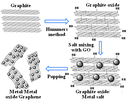 Microwave Popped Co(II)-Graphene Oxide Hybrid: Bifunctional Catalyst for Hydrogen Evolution Reaction and Hydrogen Storage