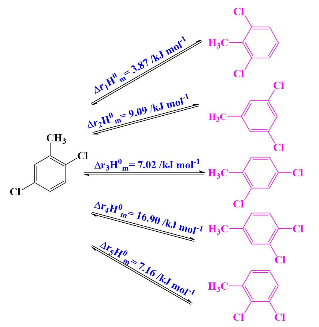 Isomerization and Redistribution of 2,5-Dichlorotoluene Catalyzed by AlCl3 and Isomerization Thermodynamics