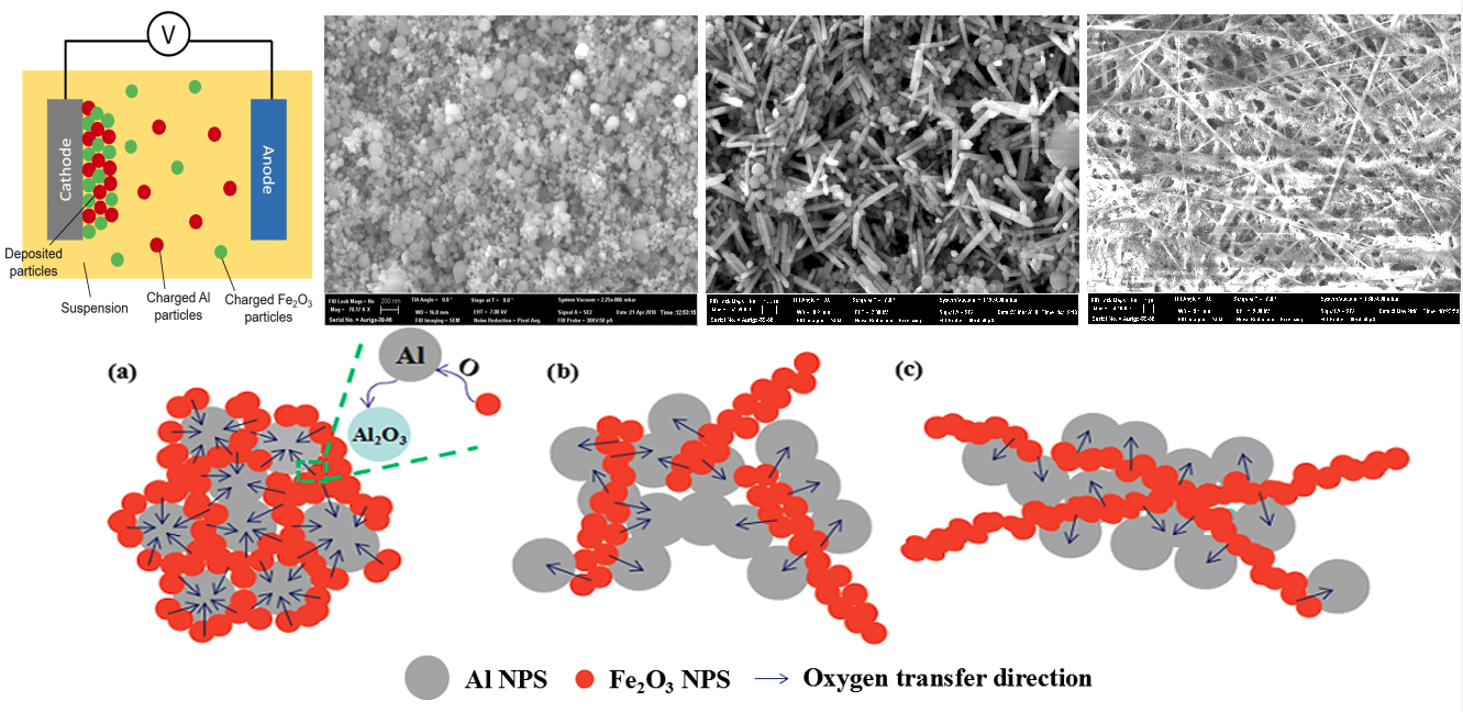 Electrophoretic Deposition and Thermo-Chemical Properties of Al/Fe2O3 Nanothermite Thick Films