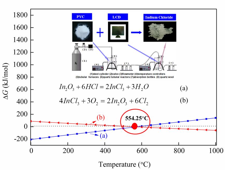 Indium Recovery from Waste Liquid Crystal Display via Chloride Volatilization Process: Thermodynamic Computation