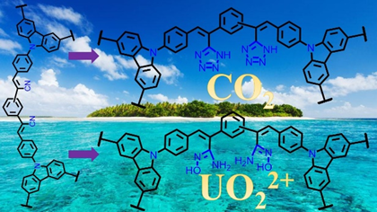 Remarkably Enhanced CO2 Uptake and Uranium Extraction by Functionalization of Cyano-bearing Conjugated Porous Polycarbazoles