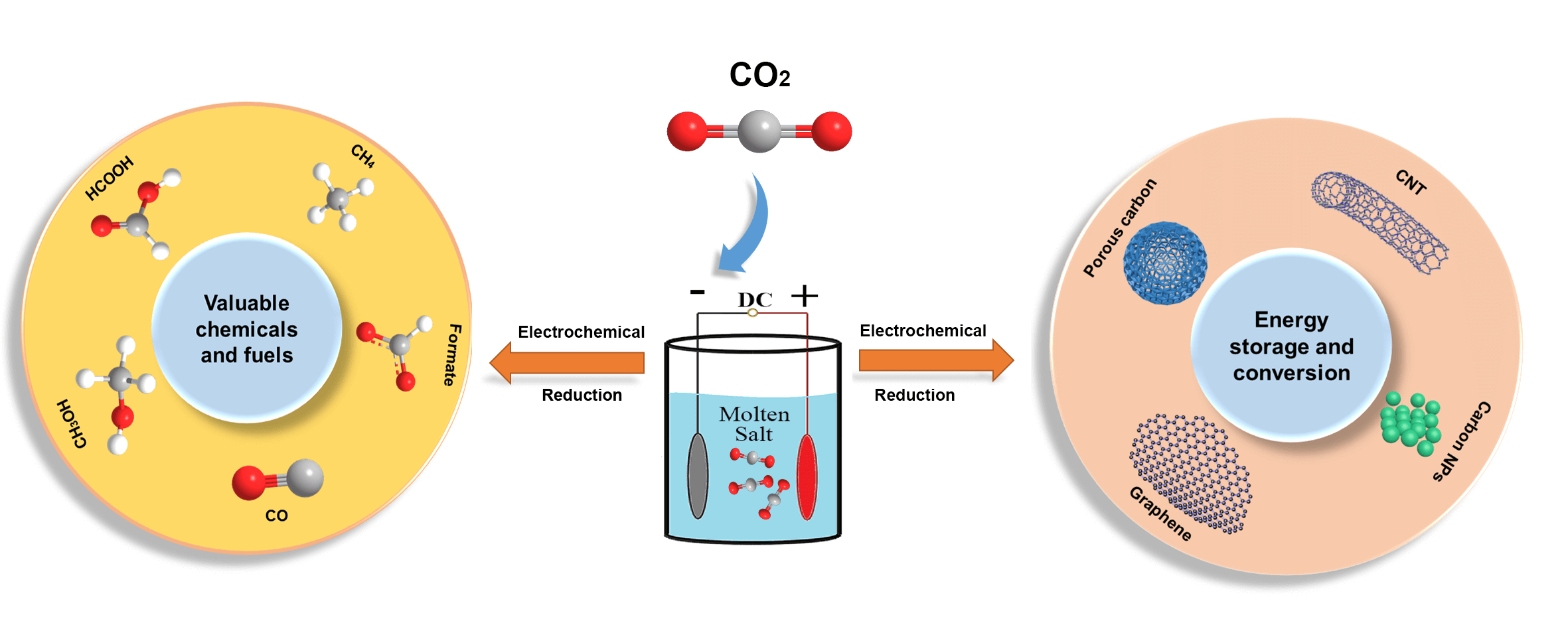 Electrolytic Carbons from CO2 and Their Applications