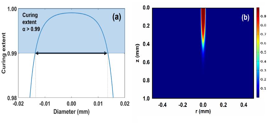 Thermal Studies of Three-Dimensional Printing Using Pulsed Laser Heating