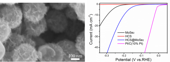 Ultrathin MoSe2 Nanosheets Coated on Hollow Carbon Spheres as Efficient Hybrid Catalyst for Hydrogen Evolution Reaction