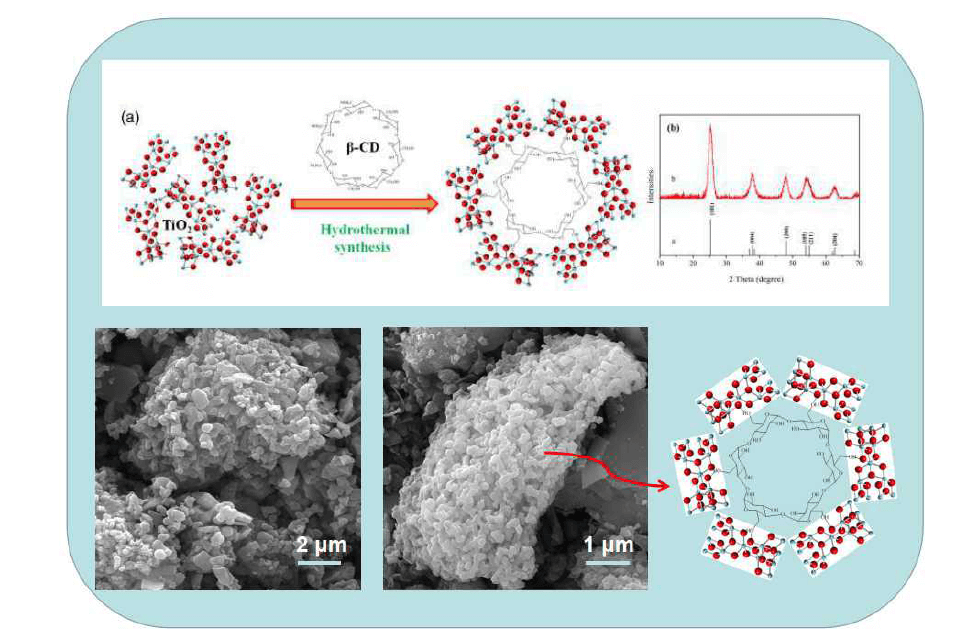 TiO2/Cyclodextrin Hybrid Structure with Efficient Photocatalytic Water Splitting