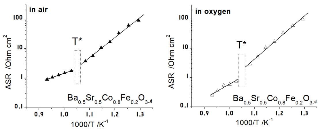 Possible Evidence of a Point of Discontinuity (T*) on the Arrhenius Relationship for the Ba0.5Sr0.5Co1-xFexO3-δ Solid Solutions: A Non-Conventional Analysis