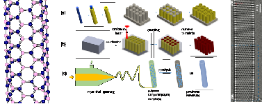 Carbon and Boron Nitride Nanotubes: Structure, Property and Fabrication