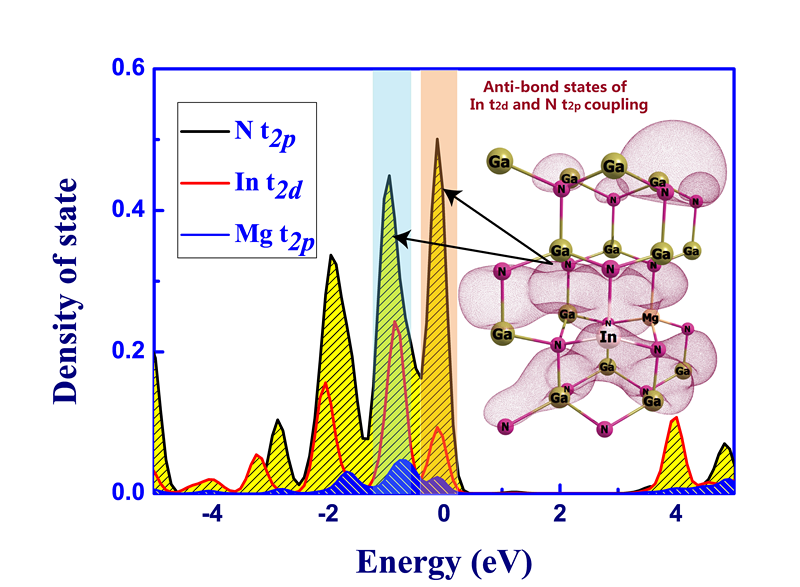 Theoretical Analysis and Experimental Realization of Highly Effective Acceptor Ionization in GaN via Mg Co-doped with 4d-Element (In)
