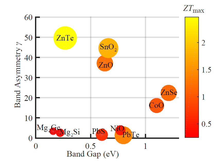 Using Pseudo-ZTs for Thermoelectric Materials Search
