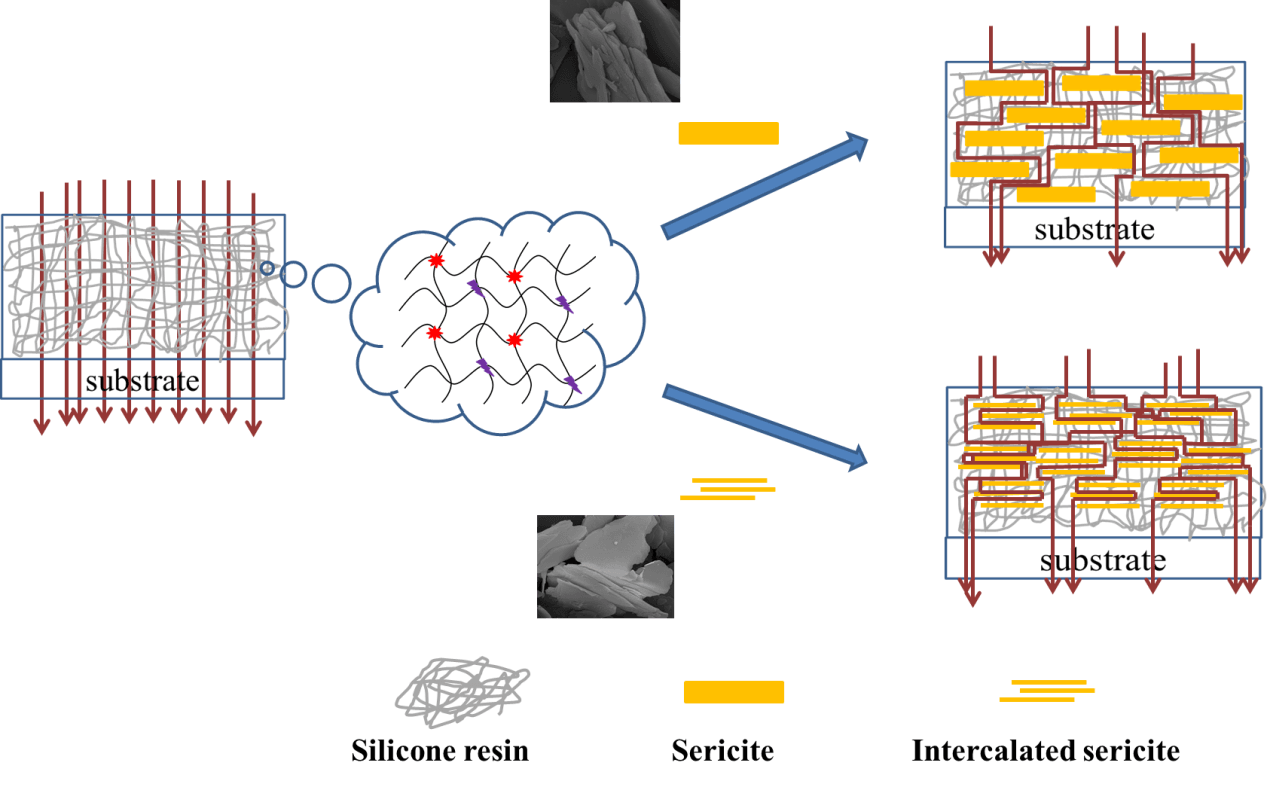 Excellent Gas Barrier Properties PET Film Modified by Silicone Resin/Sericite Nanocomposite Coatings
