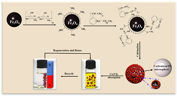 Chitosan-coated-magnetite with Covalently Grafted Polystyrene Based Carbon Nanocomposites for Hexavalent Chromium Adsorption