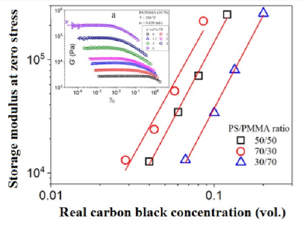 Dynamic Oscillatory Rheological Properties of Polystyrene/Poly(methyl methacrylate) Blends and their Composites in the Presence of Carbon Black