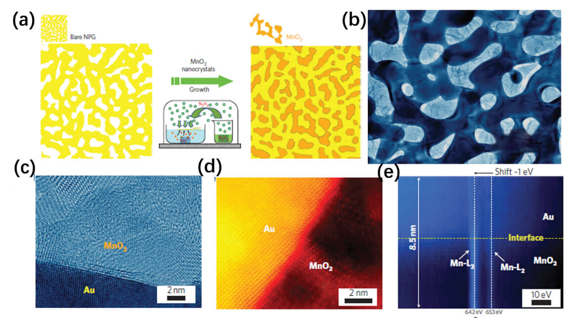 Electrodes with High Conductivities for High Performance Lithium/Sodium Ion Batteries