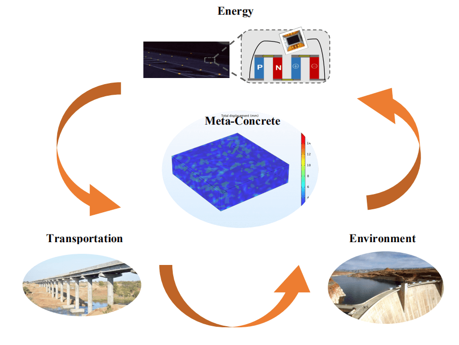 Meta Concrete: Exploring Novel Functionality of Concrete Using Nanotechnology