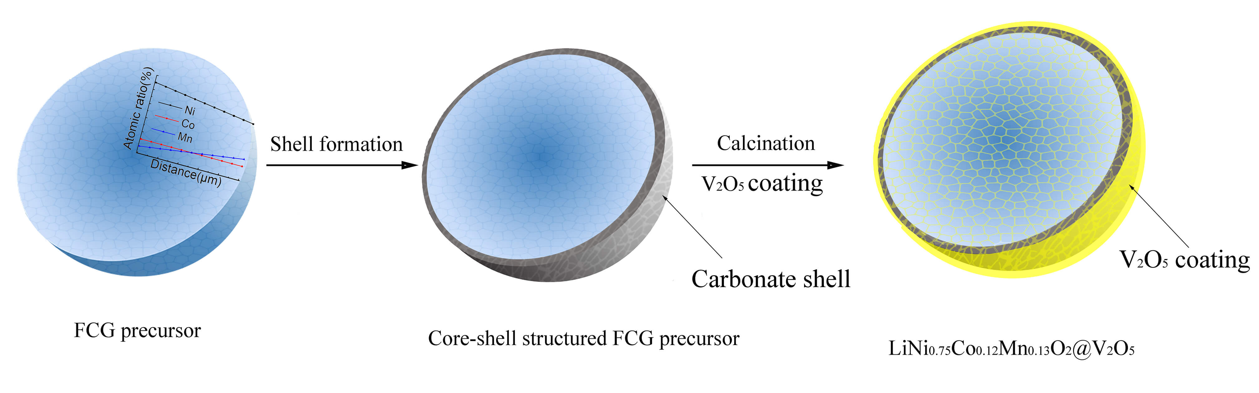 A Novel Core-shell Structured Nickel-rich Layered Cathode Material for High-energy Lithium-ion Batteries